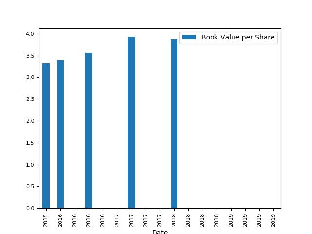 アトラシアン 株価