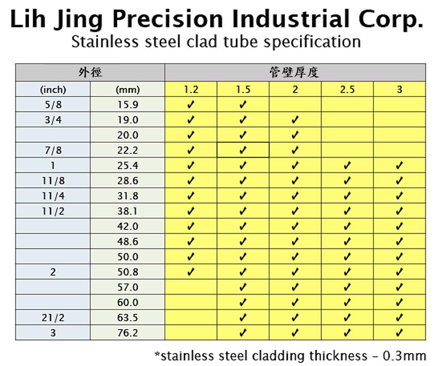 不鏽鋼包層管規格表