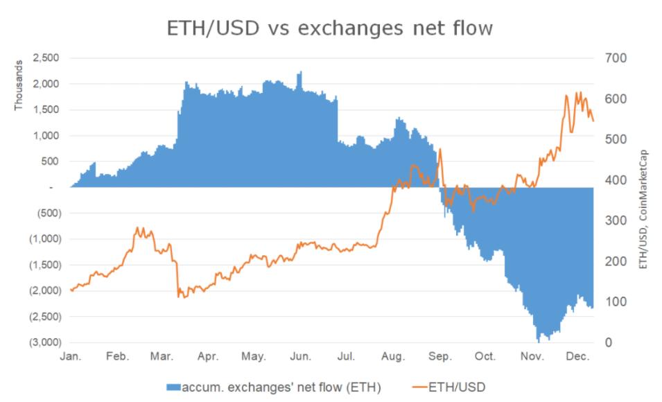 Цена ETH в сравнении с оттоком средств на биржах