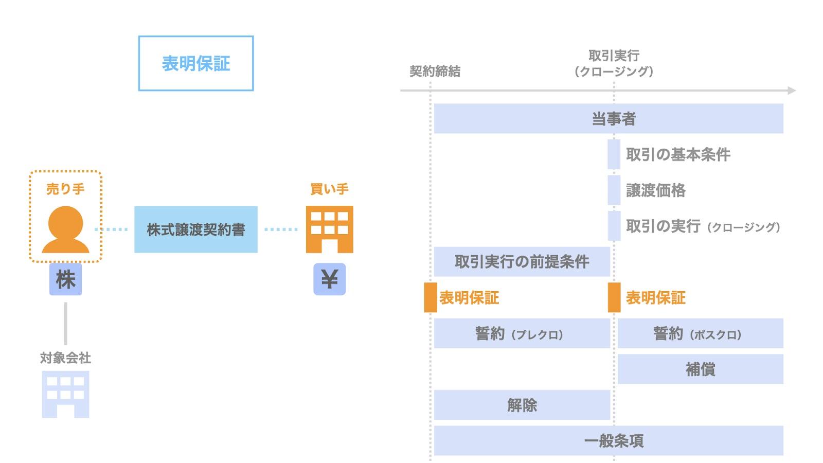 株式譲渡契約における表明保証