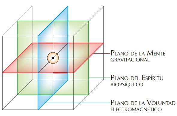 cubo 3 planos