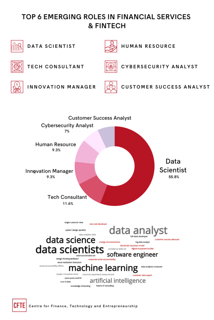 Top 6 emerging roles in financial services and fintech infographic. Emerging roles are: data scientist, tech consultant, innovation manager, human resources, cybersecurity analyst and customer success analyst