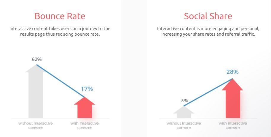 Các chỉ số của Outgrow về hiệu quả của nội dung tương tác