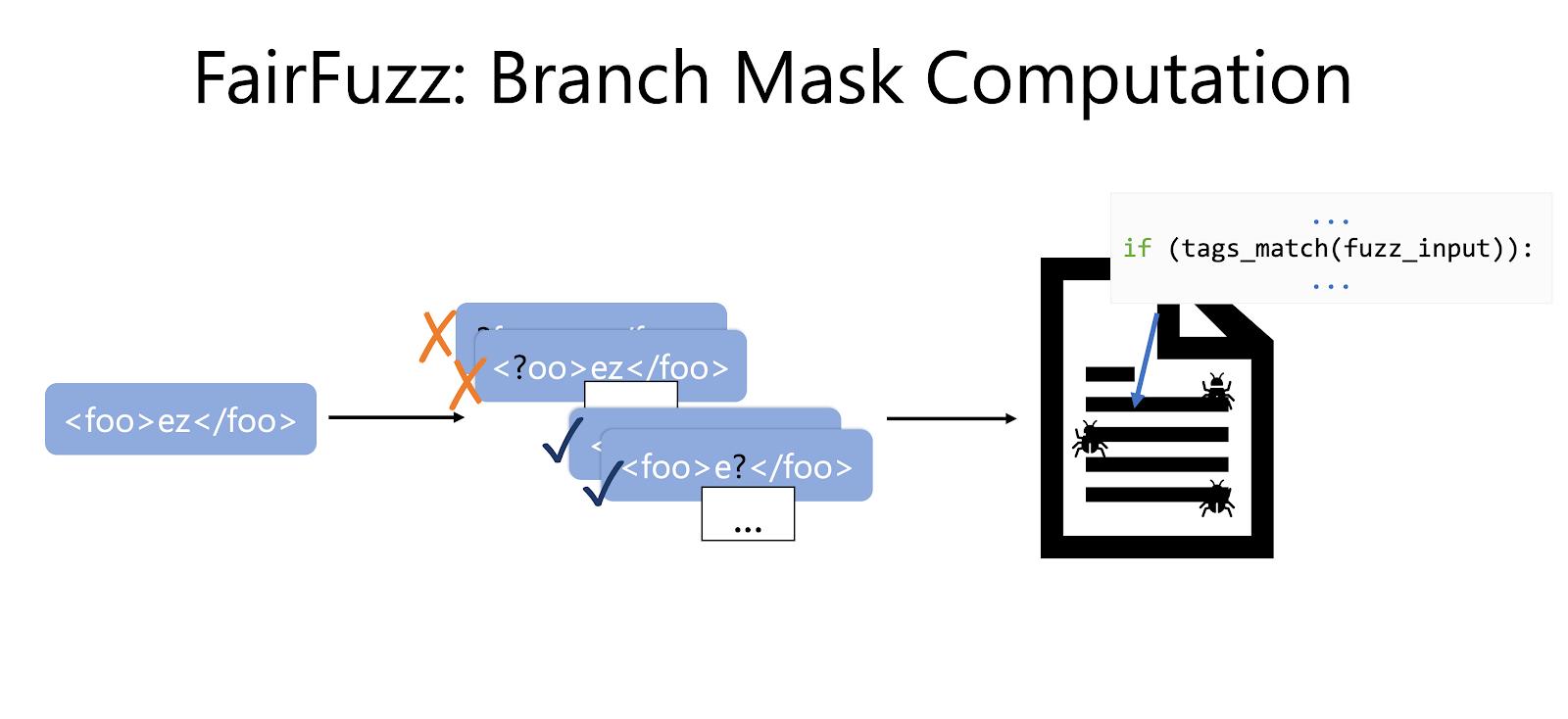 Branch Mask Computation