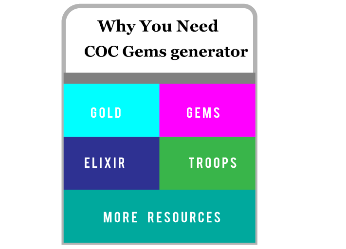 why need clash of clans gems with diagram