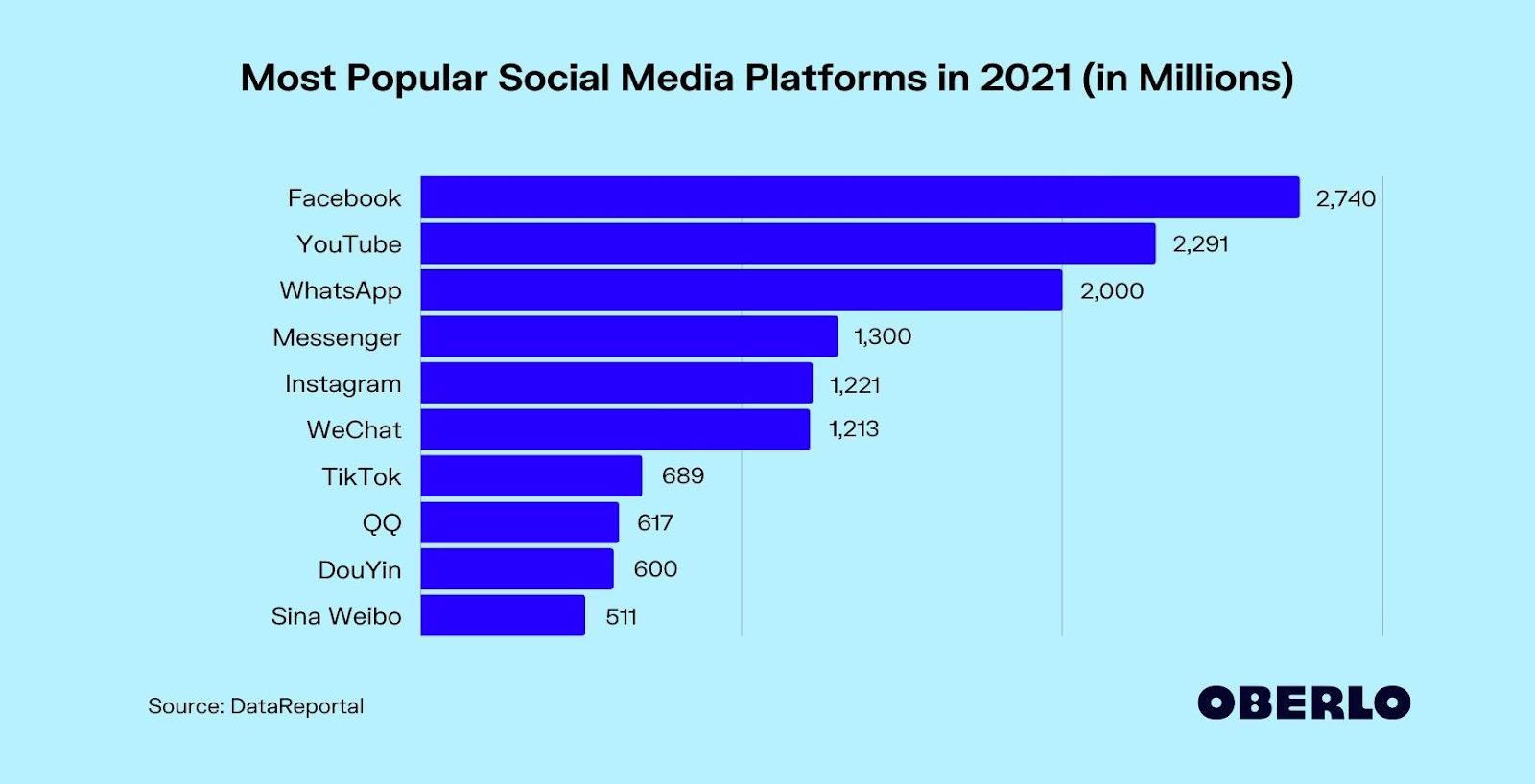 Most Popular Social Media Platforms [Updated March 2021]