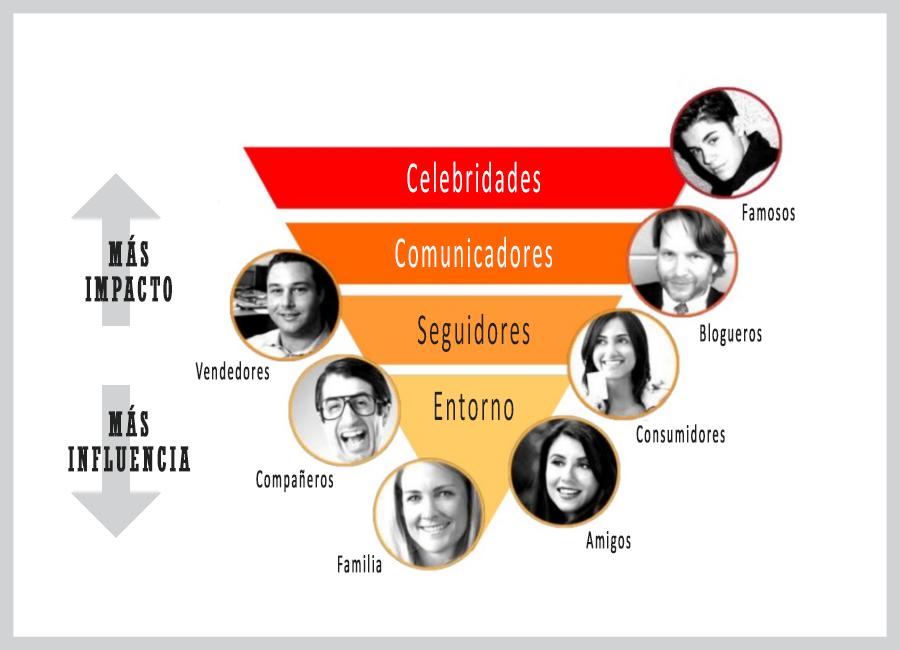 ▷ Marketing de INFLUENCIA / Influencers: Estrategias, EJEMPLOS ..