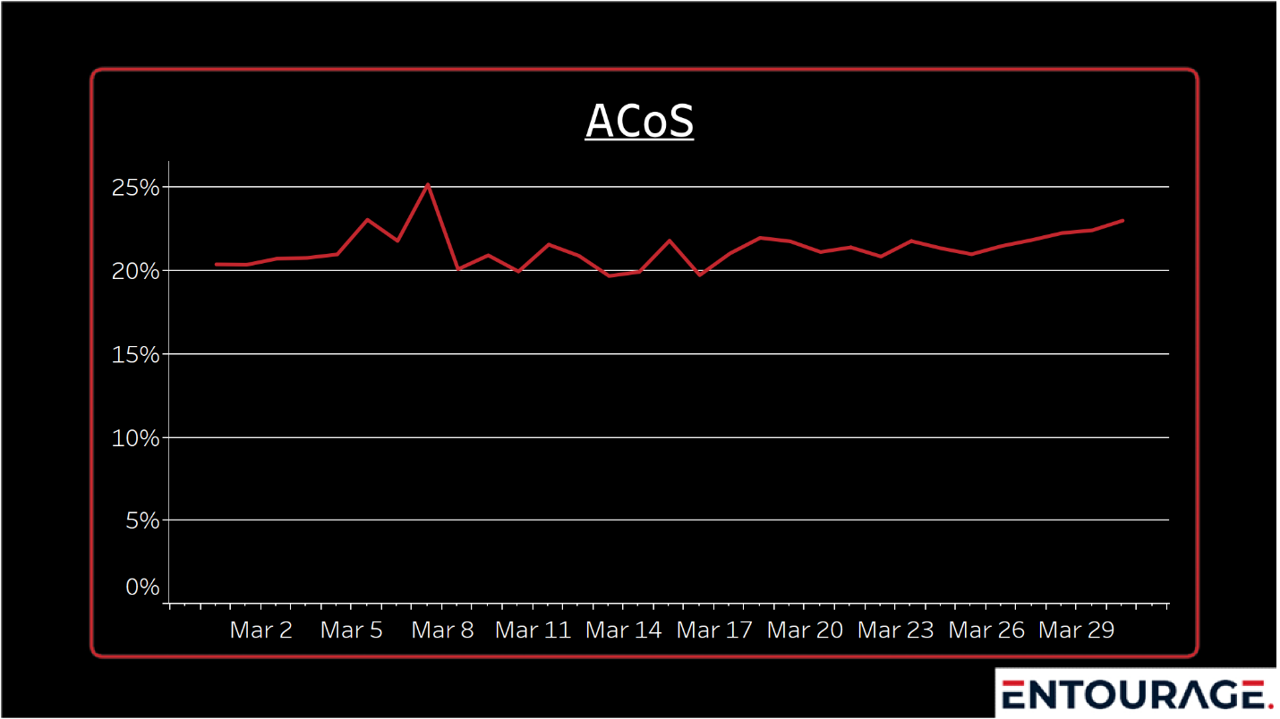 ACoS_DB (Monthly)