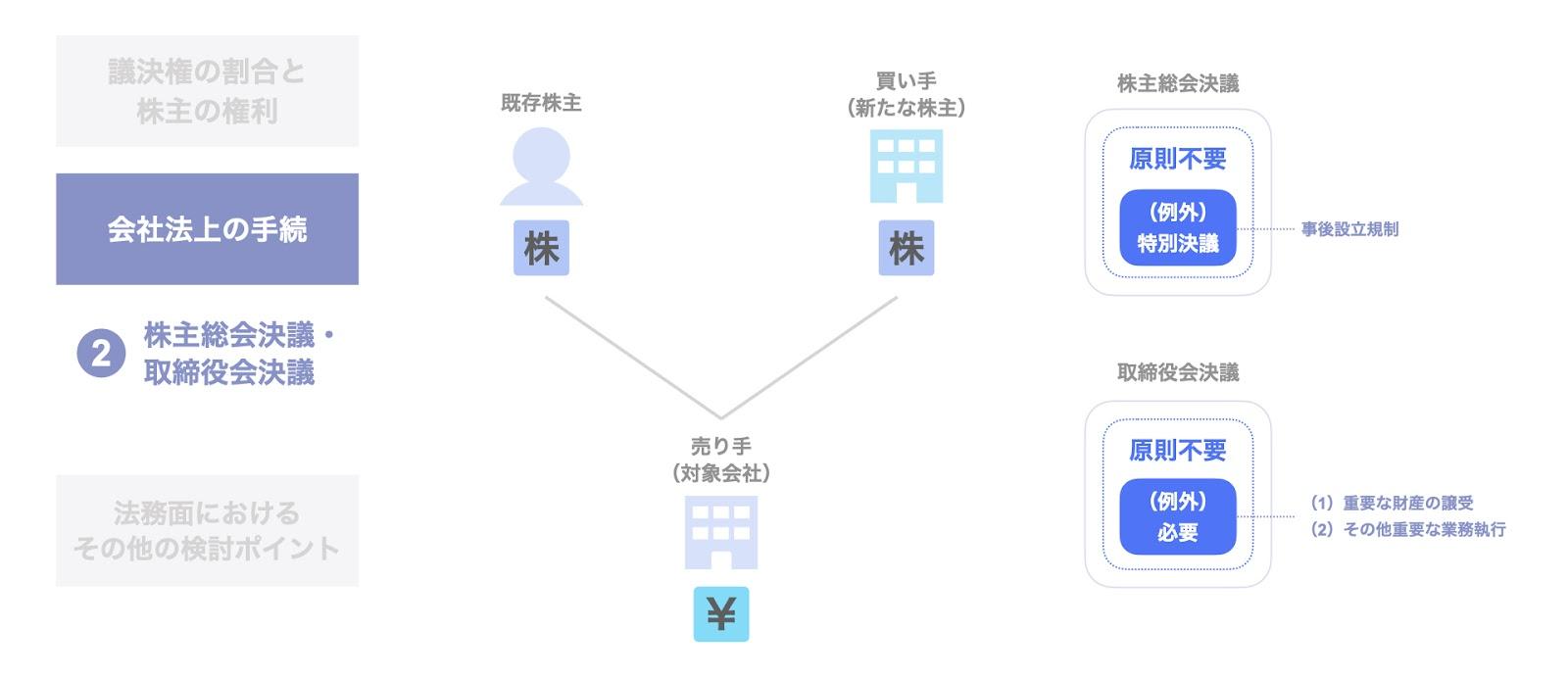 買い手における株主総会・取締役会決議の要否
