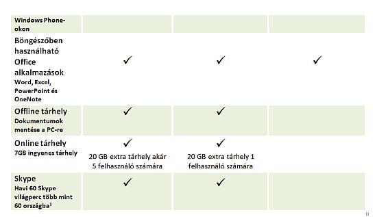 Első lépések – Ingyenes szolgáltatások 12 hónapig 200 USD kredittel.