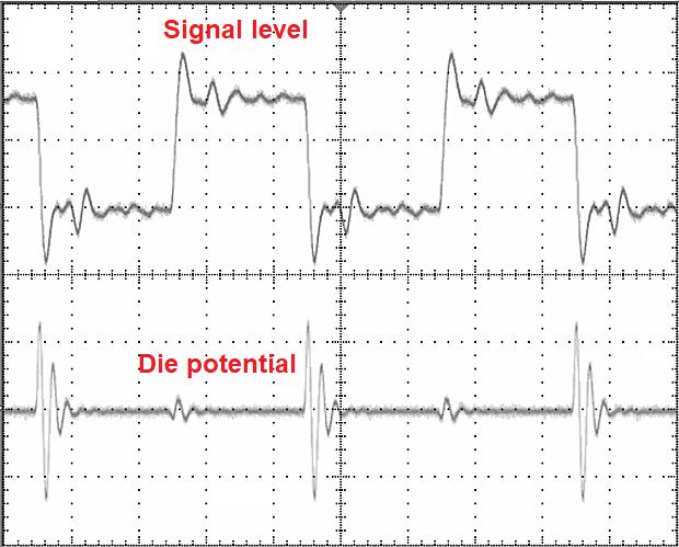 Ground bounce in signal integrity