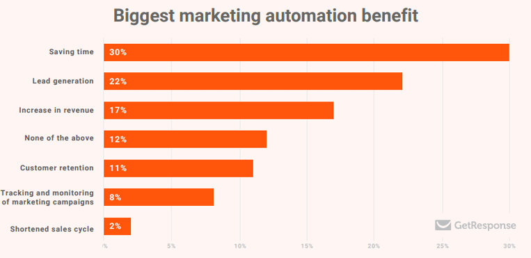 What is the biggest benefit of email automation?