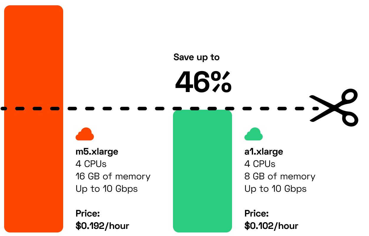 case study cloud cost savings