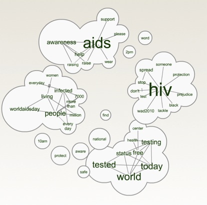 What do people talk about on World Aids Day? 3