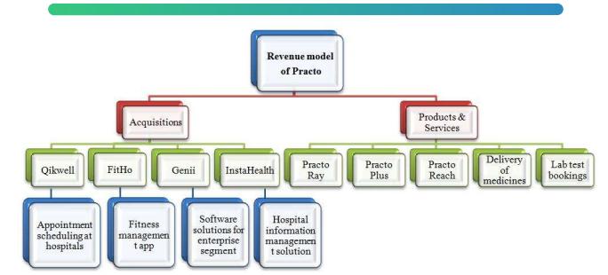 Healthcare Services like Practo : Tookan