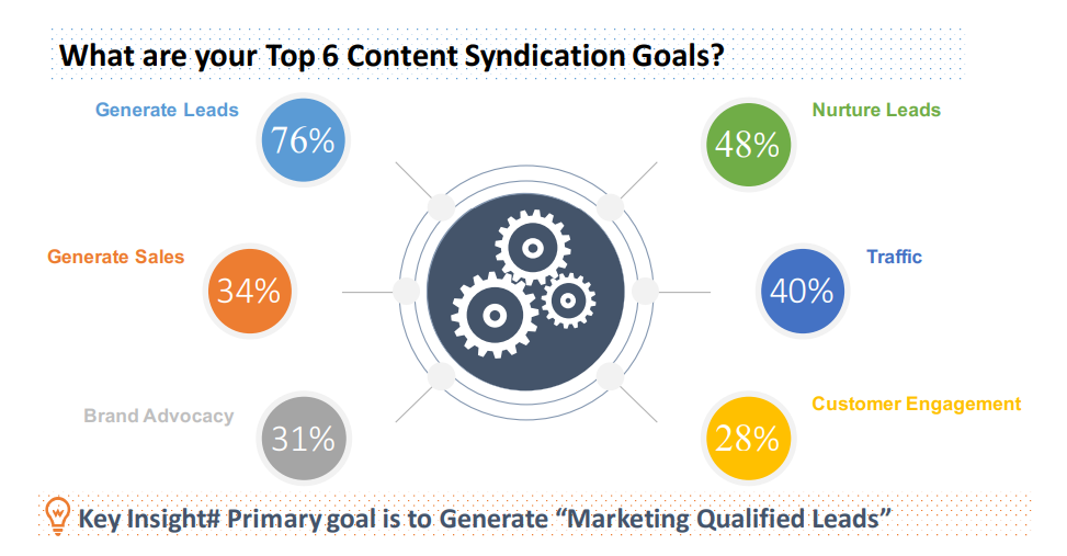 content syndication stats