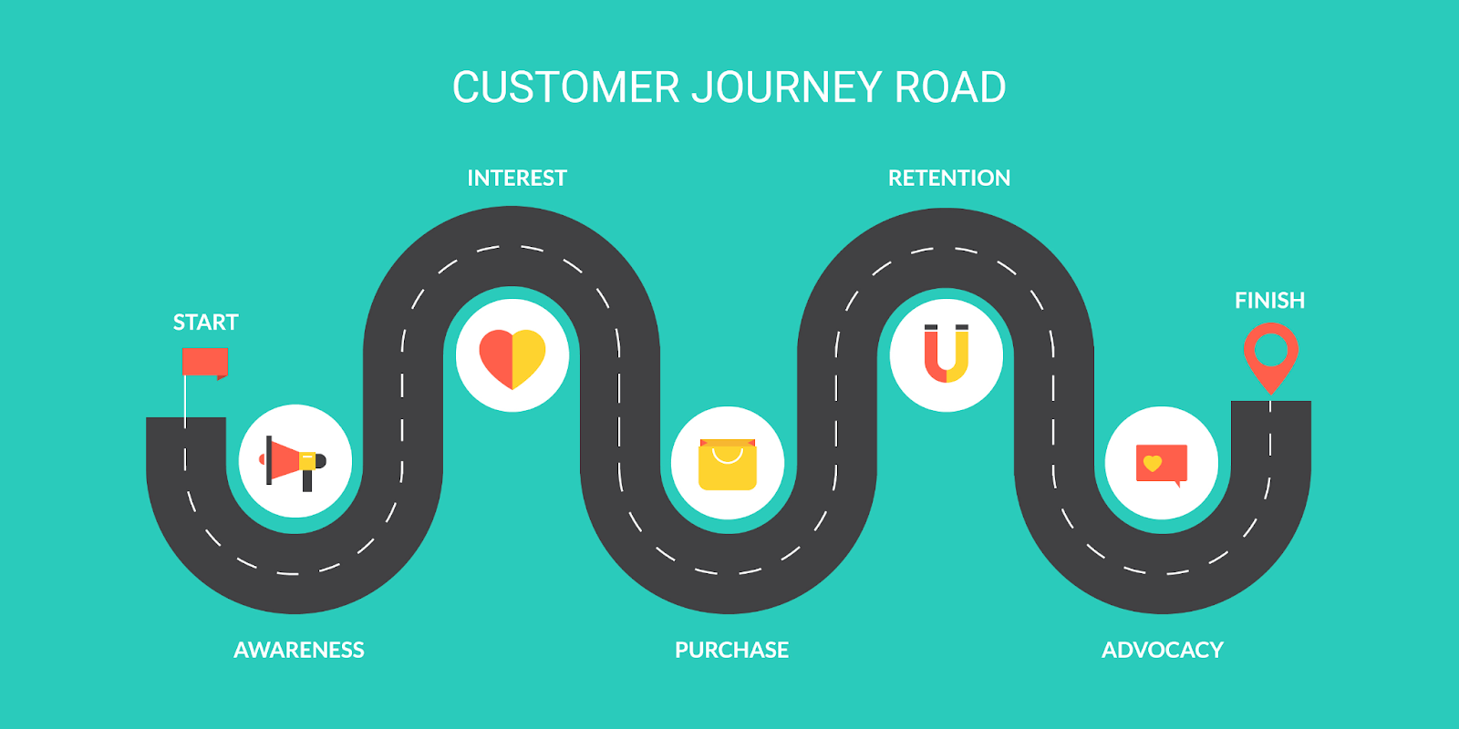 The customer journey road: awareness, interest, purchase, retention, advocacy.