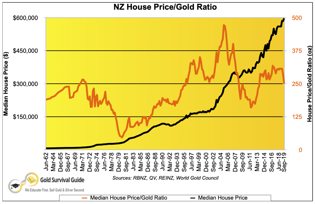 NZ Housing to gold ratio chart - 1962 to 2019