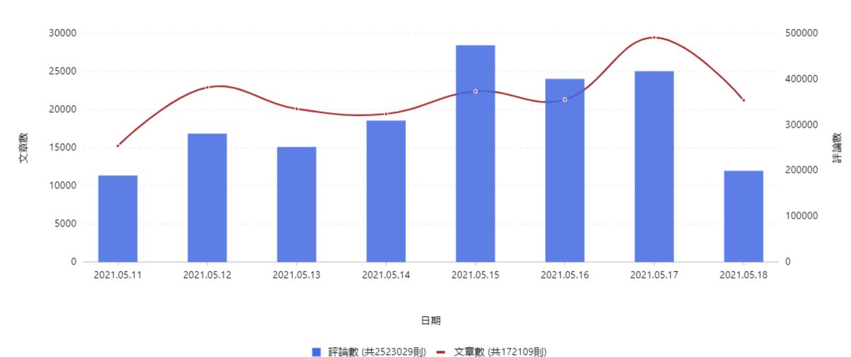 透過輿情分析看疫情升溫下的台灣