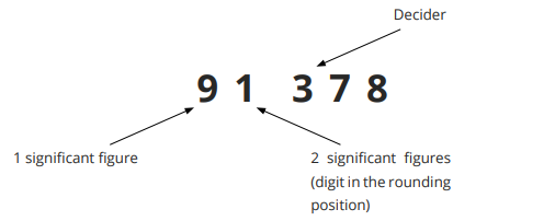 Rounding to 2 significant figures step 2