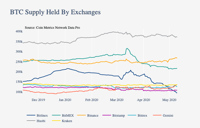 Graph showing the BTC supply held by cryptocurrency exchanges from Dec. 2019 to May 2020