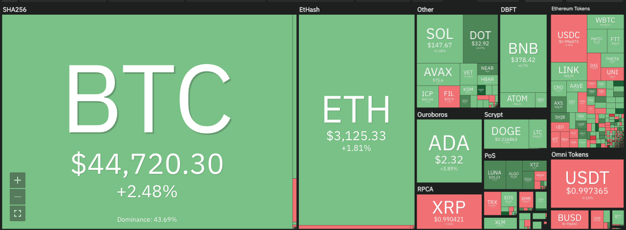 Cosmos price analysis: ATOM trades near the $42 level, will the bulls rally? 1
