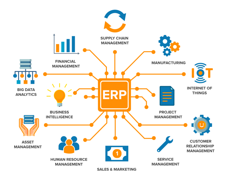 ERP Automation Benefits and Trends