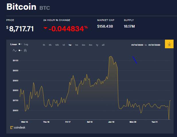 Estos han sido los cambios en el precio de Bitcoin durante esta semana. Las ballenas crypto no han perdido tiempo, y han aprovechado los mismos. Por ahora se vislumbra una tendencia hacia la acumulación de esta criptomoneda.