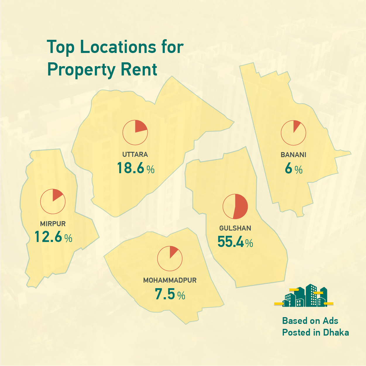 Top Locations for Property Rent in Dhaka