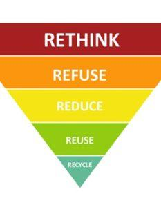 Image result for reduce reuse recycle pyramid