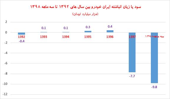 20 برابر شدن زیان انباشته ایران خودرو