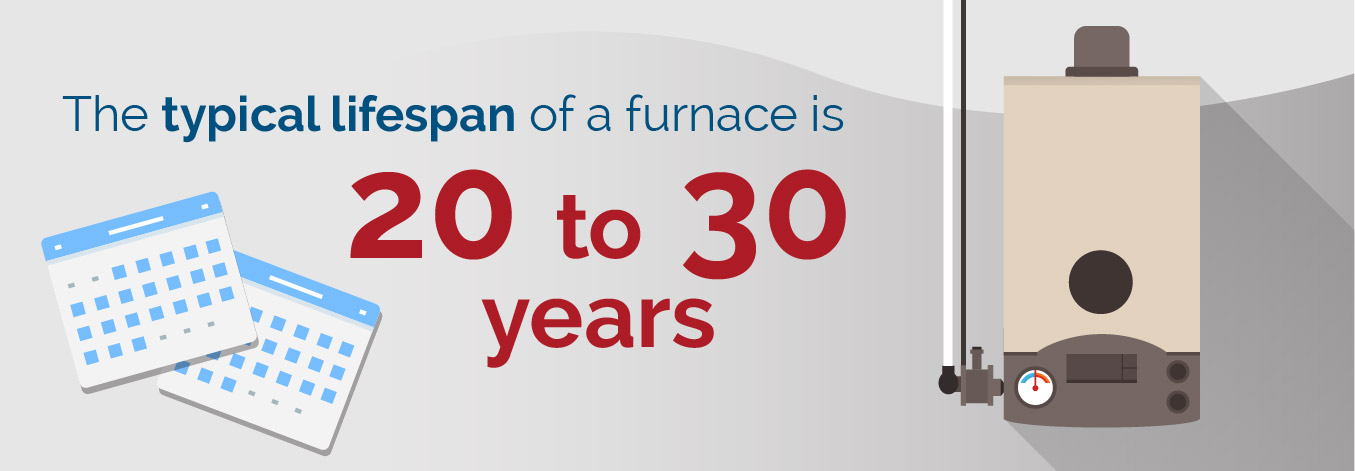 Furnace lifespan graphic