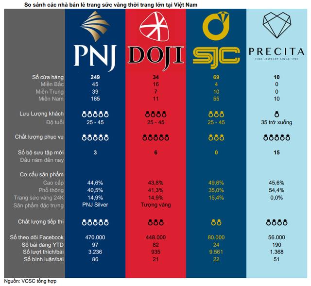 Ngày vía thần tài, so sánh sự khác biệt trong văn hóa mua sắm vàng của người dân hai miền và chất lượng dịch vụ của các chuỗi bán lẻ lớn như PNJ, SJC, DOJI... - Ảnh 2.
