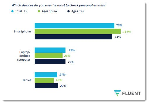 What Percentage of Emails Are Opened on a Mobile Device?
