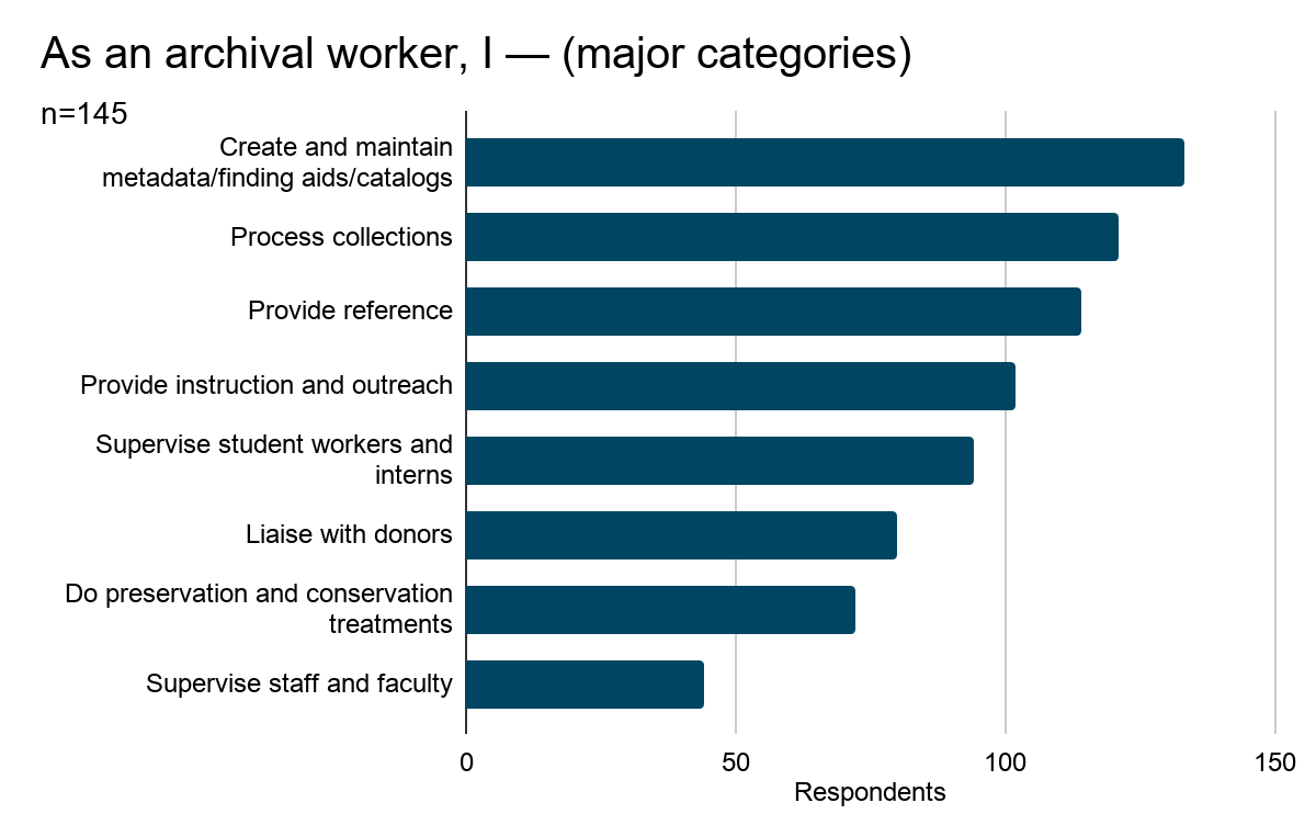 Bar chart showing results of Question 1: As an archival worker, I — (please select all that apply). Results are listed below.