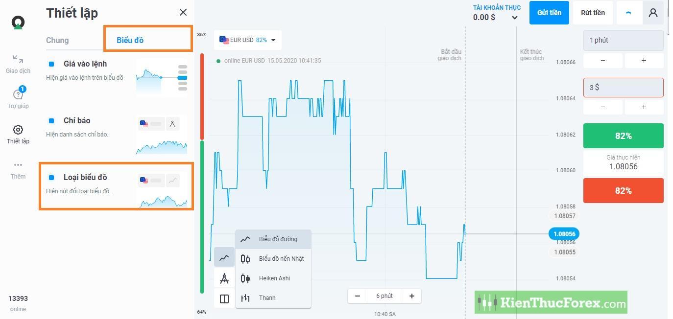 Bảng phân tích của Olymp Trade