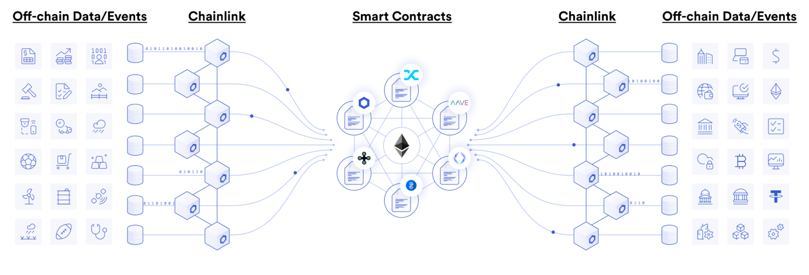 Chainlink Network Diagram