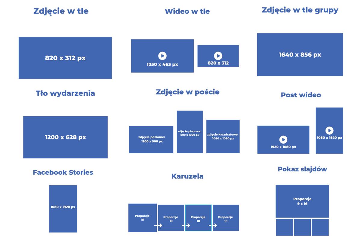 wymiary grafik facebook