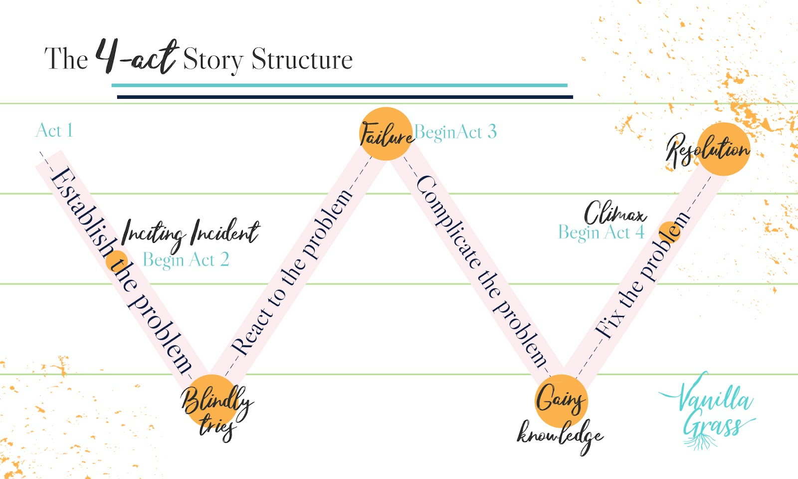 "A graph displays a ""W"" shaped interpretation of the 4-Act story plot structure."