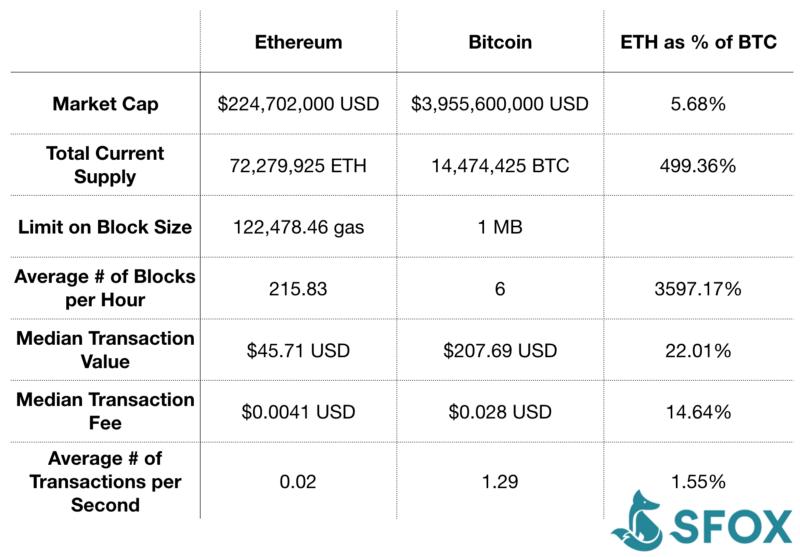 etehreum used to trade cryptocurrencies