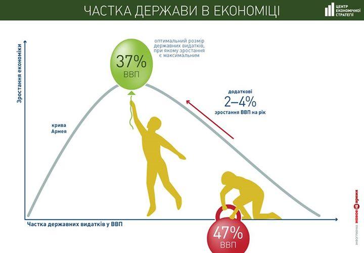 Государственные расходы в Украине