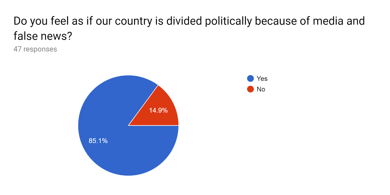 Forms response chart. Question title: Do you feel as if our country is divided politically because of media and false news? . Number of responses: 47 responses.