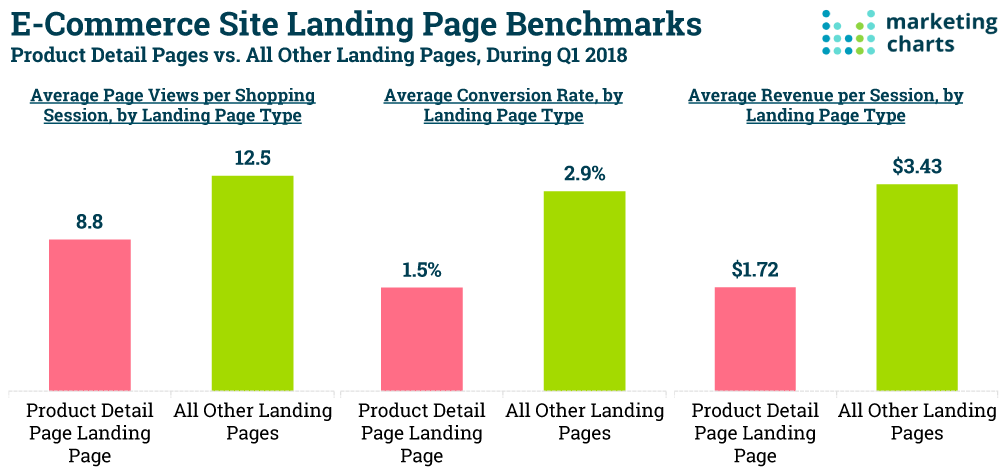 ecommerce landing page statistics