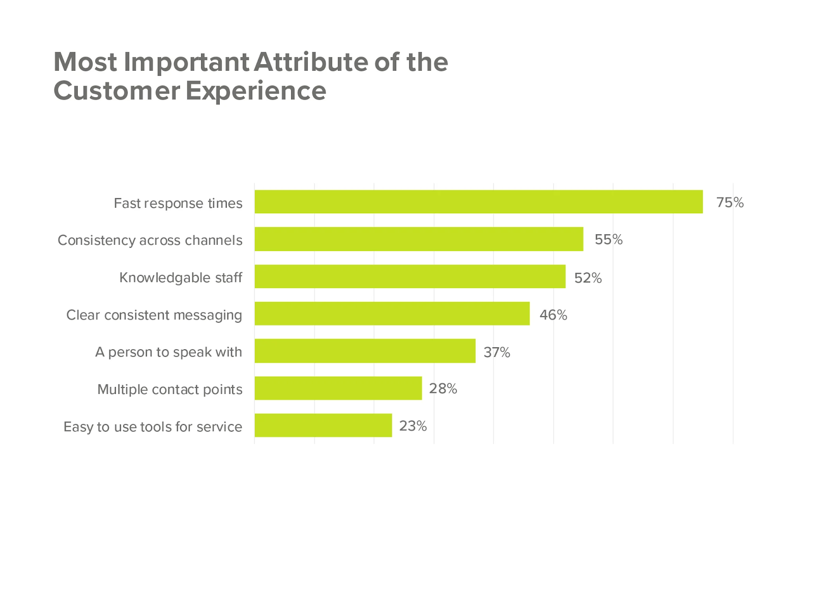 customer-service-quality-speed