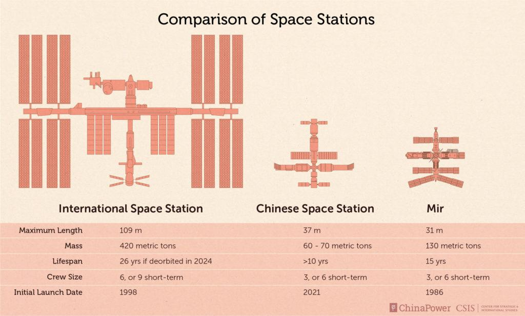 https://chinapower.csis.org/wp-content/uploads/2021/04/2021_Space_Station_Comparison-1024x617.jpg