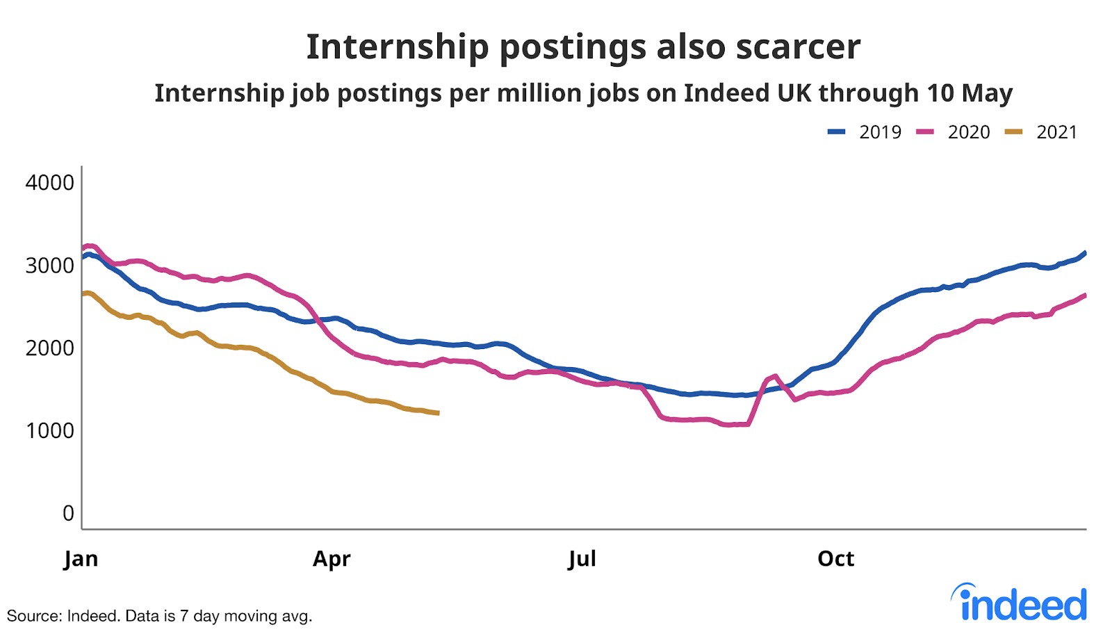 Line graph showing internship postings also scarcer