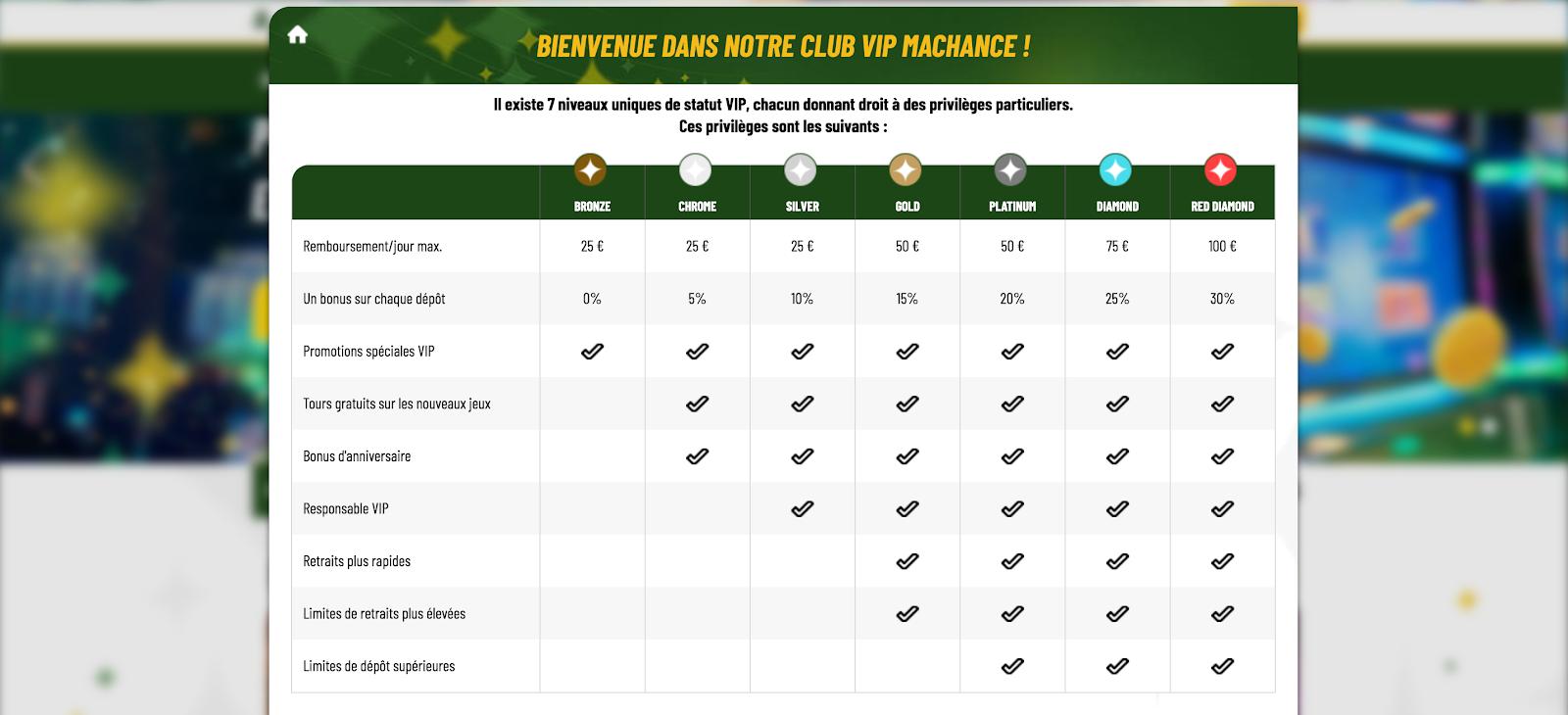 Les 3 Meilleurs Casinos en Ligne en France [Comparatif 2021] 13