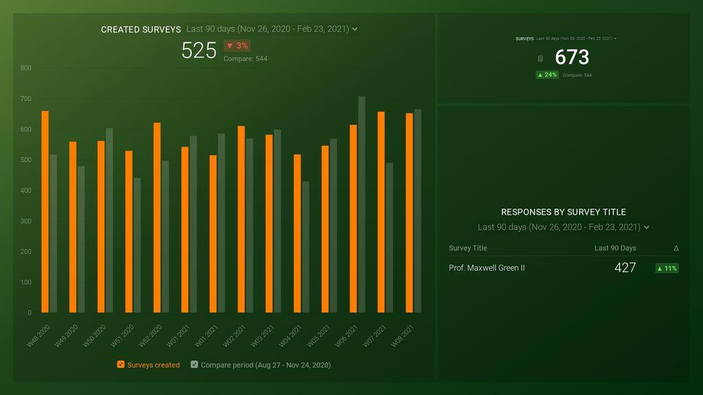 SurveyMonkey Account Overview Dashboard Template