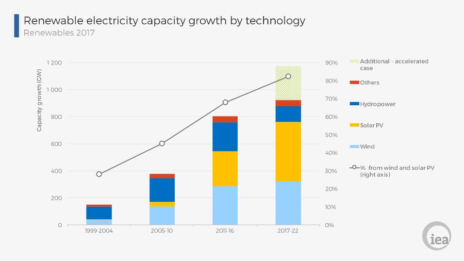 Resultado de imagem para solar energy market growth