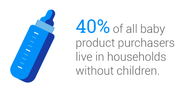 40% of all baby purchasers live in households without children